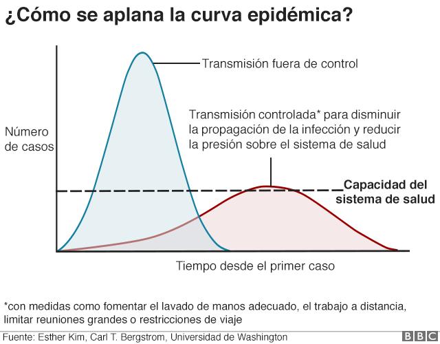 """El coronavirus y la importancia de """"aplanar la curva"""""""